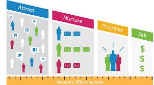 marketing automation, lead generation, lead nurturing,