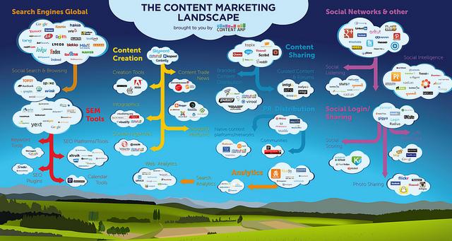 The Big List of Content Marketing Tools