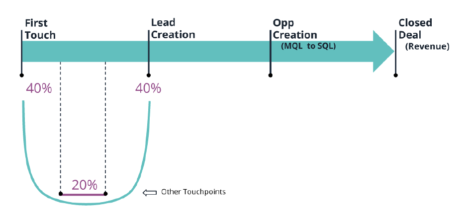 Example of Pipeline Marketing, Multi-touch Attribution, U Model: Courtesy of Bizible