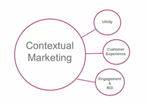 """Image shows how Contextual Marketing is enabled via social media and """"lives"""" at the intersection of how we define ourselves (profiles), and what we do online (behaviors) allowing advertisers to place highly targeted ads in front of people who are very likely to be interested."""