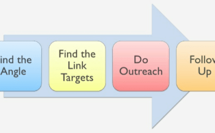 Image of the link building outreach process
