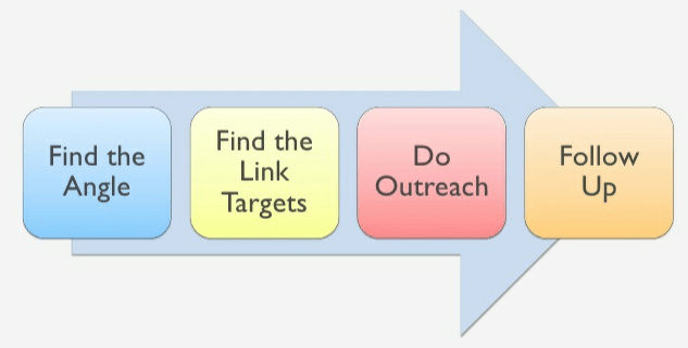 Writing link building pitches that get noticed